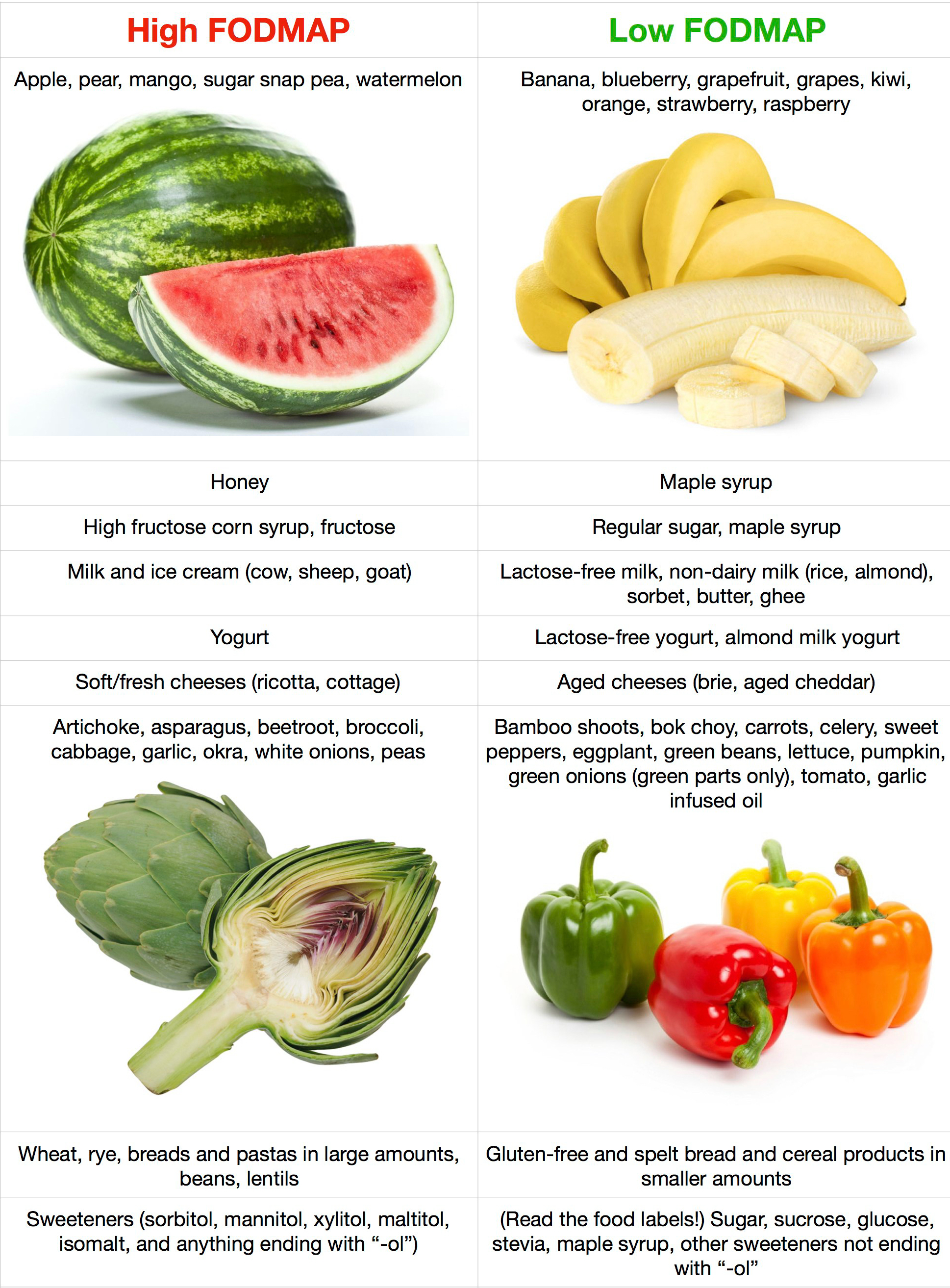 fodmap-table.jpg